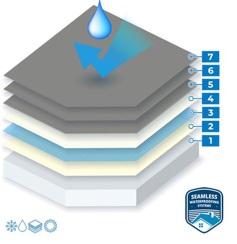 Concrete Roof Slab Waterproofing System